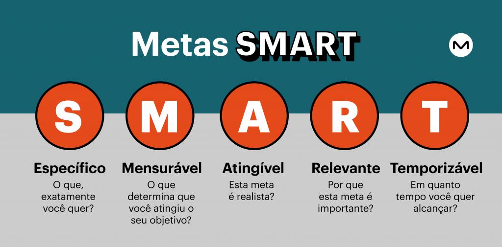 Metas_SMART