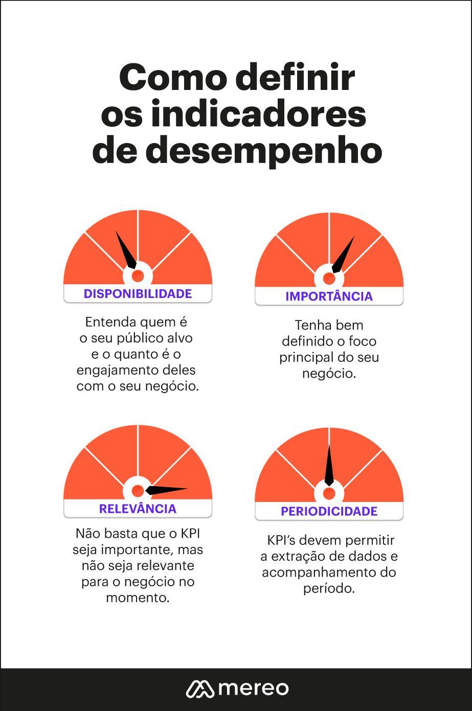 como definir os indicadores de desempenho